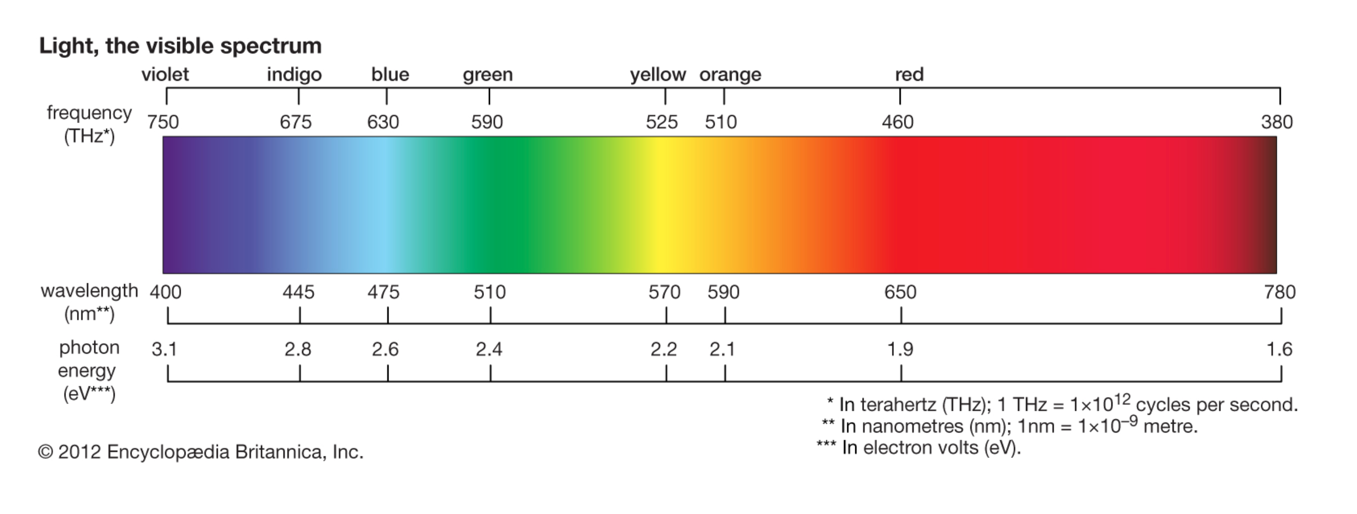 The visible wavelength range and its impact on plant growth
