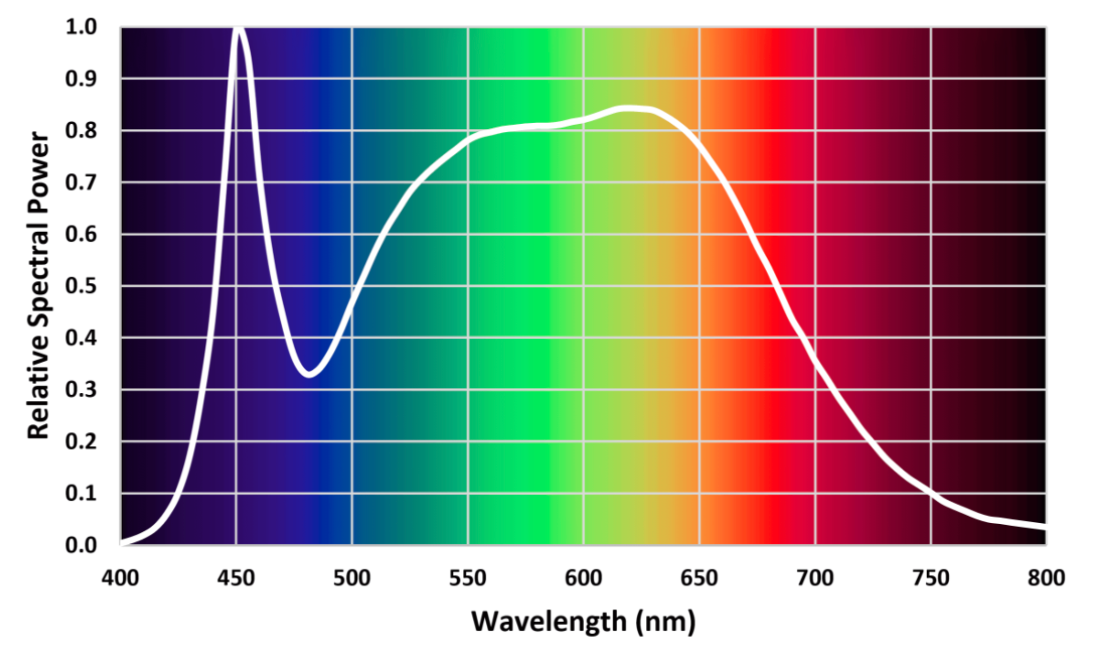 Guide to photosynthetically active radiation (PAR)