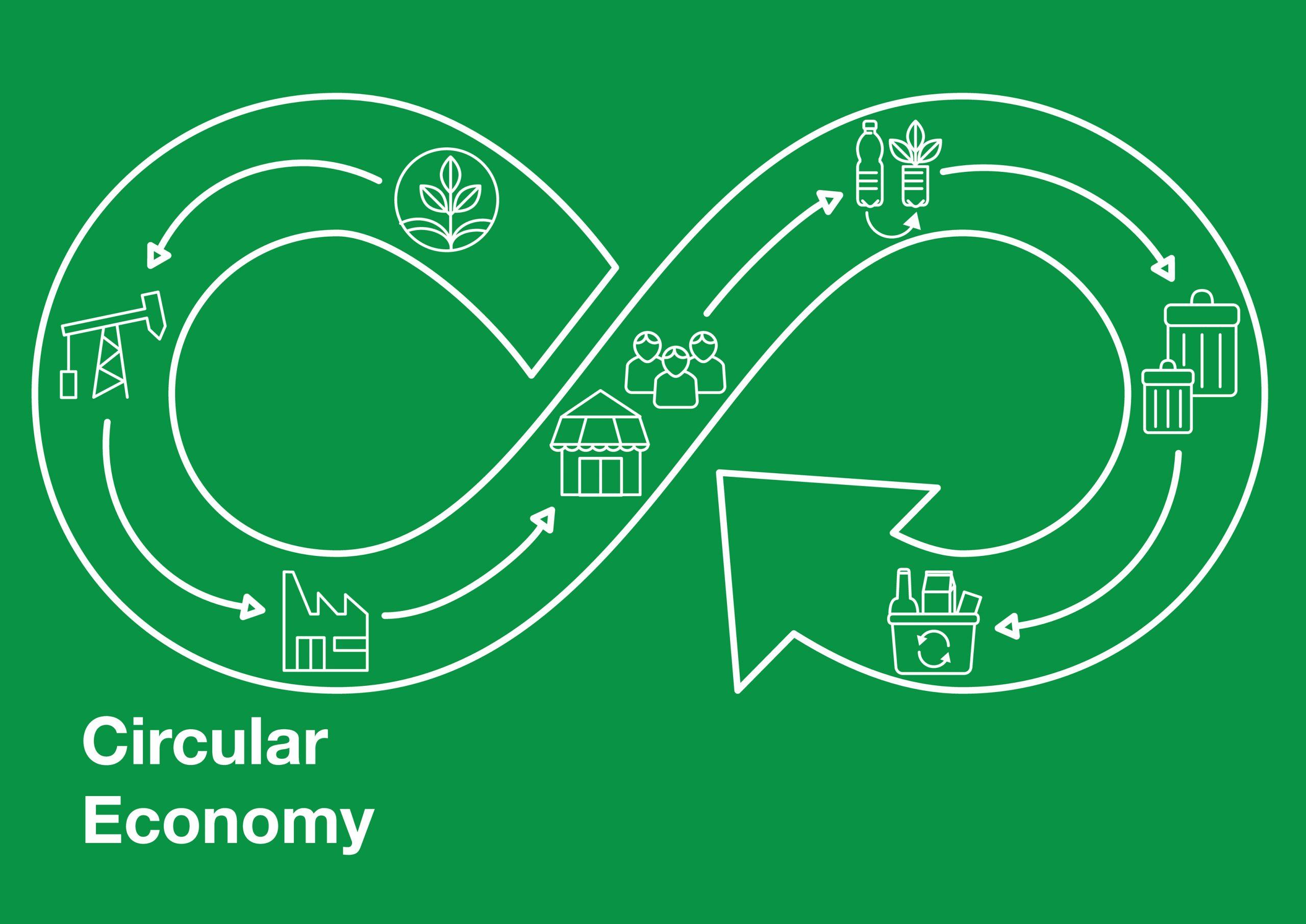 What isthe circular economy?